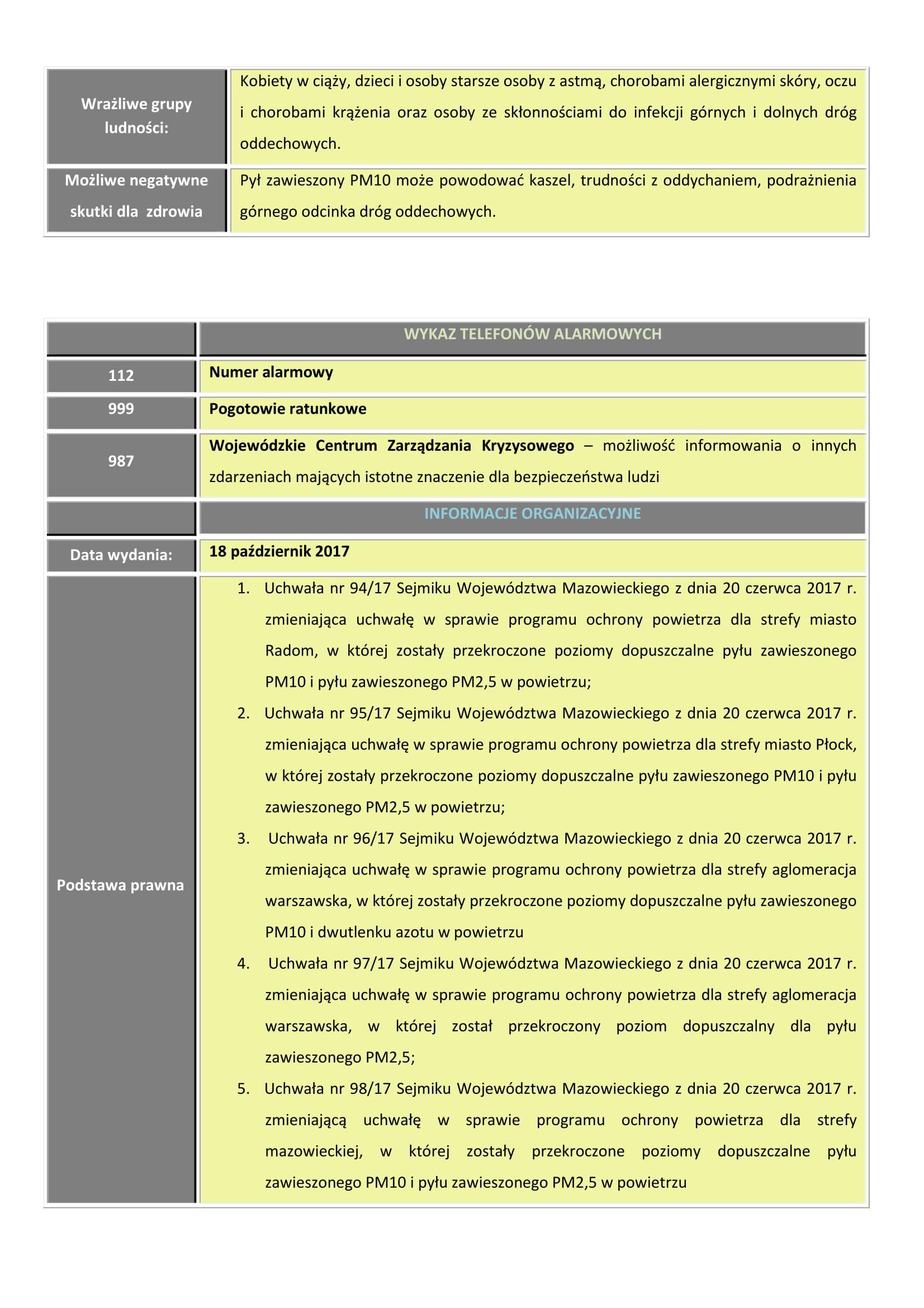 Poziom III - Ostrzeżenie 1 PM 10-2