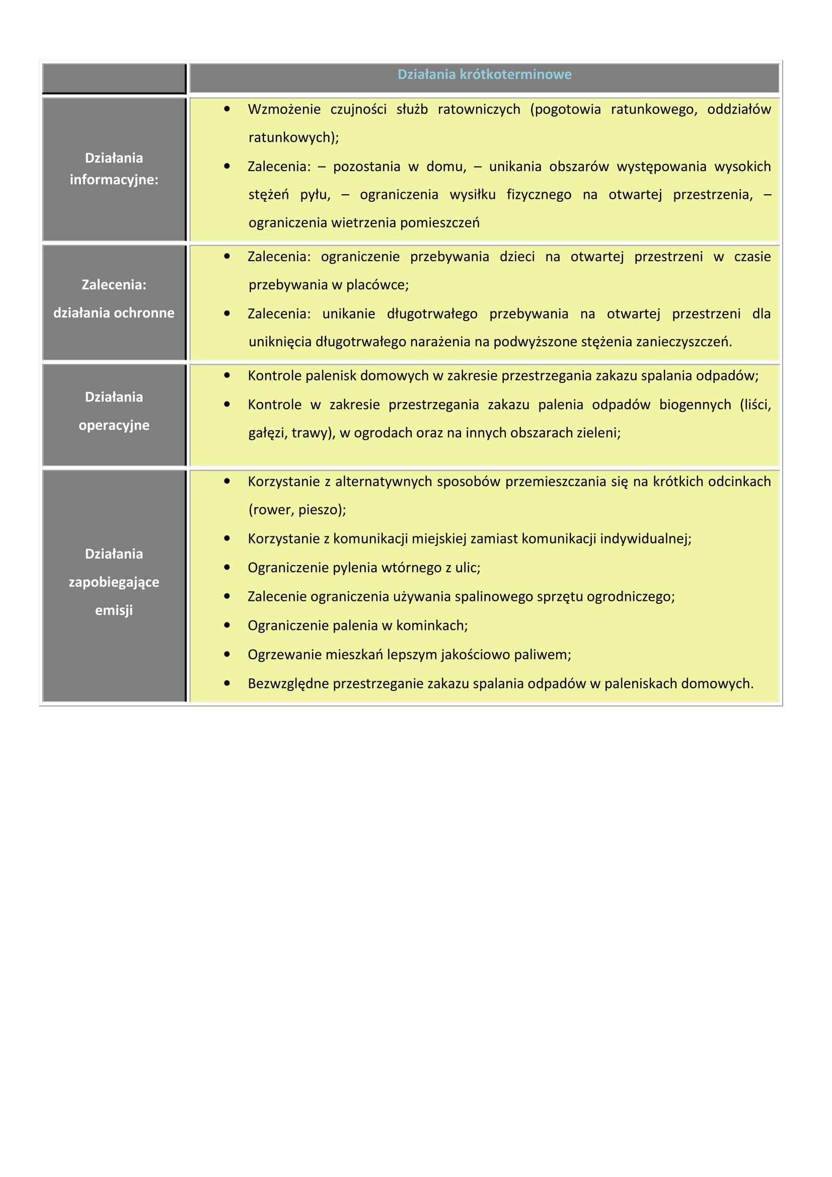 Poziom III - Ostrzeżenie 1 PM 10-3