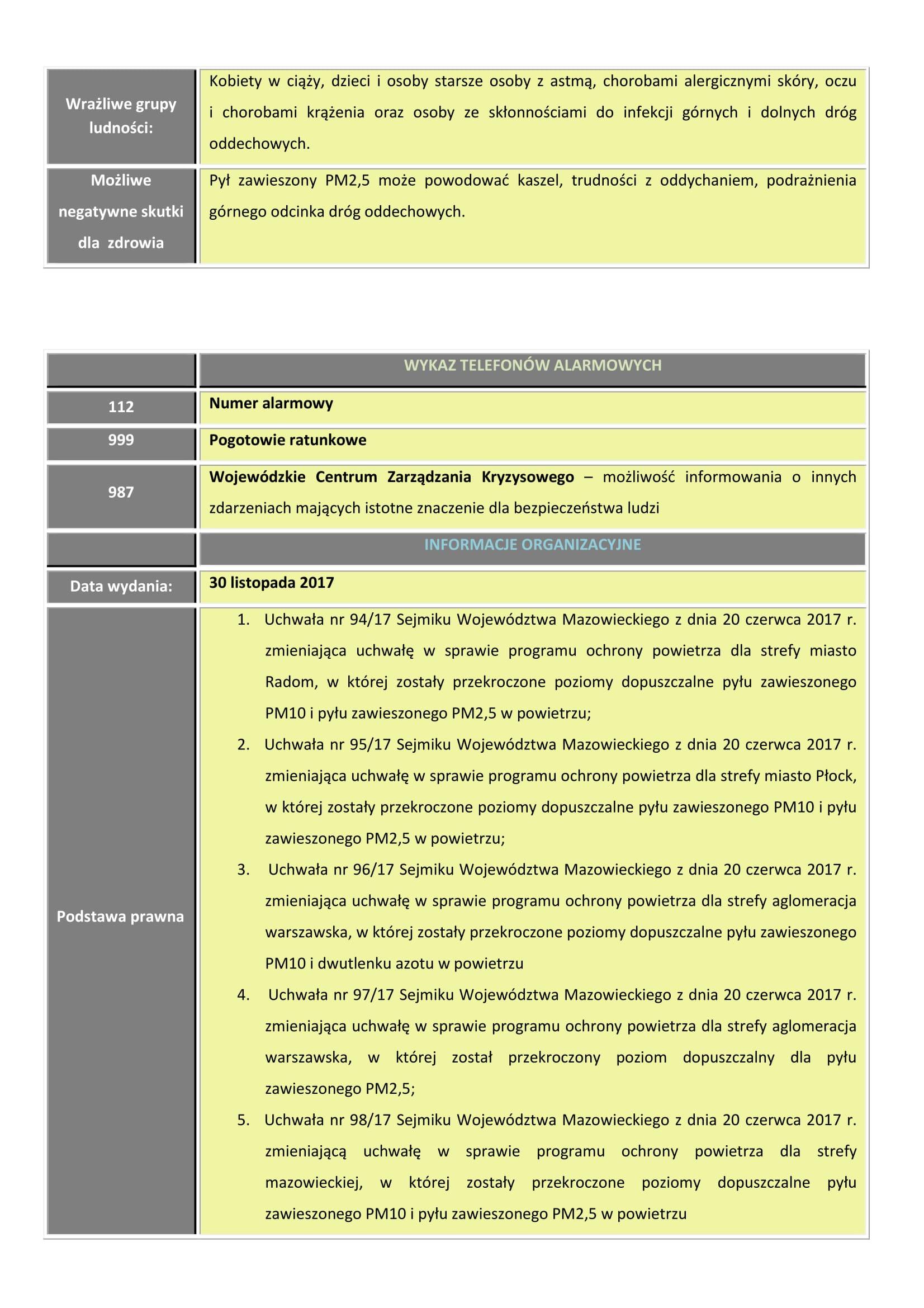 Poziom III - Ostrzeżenie 1 PM 25 30 llistopad-2