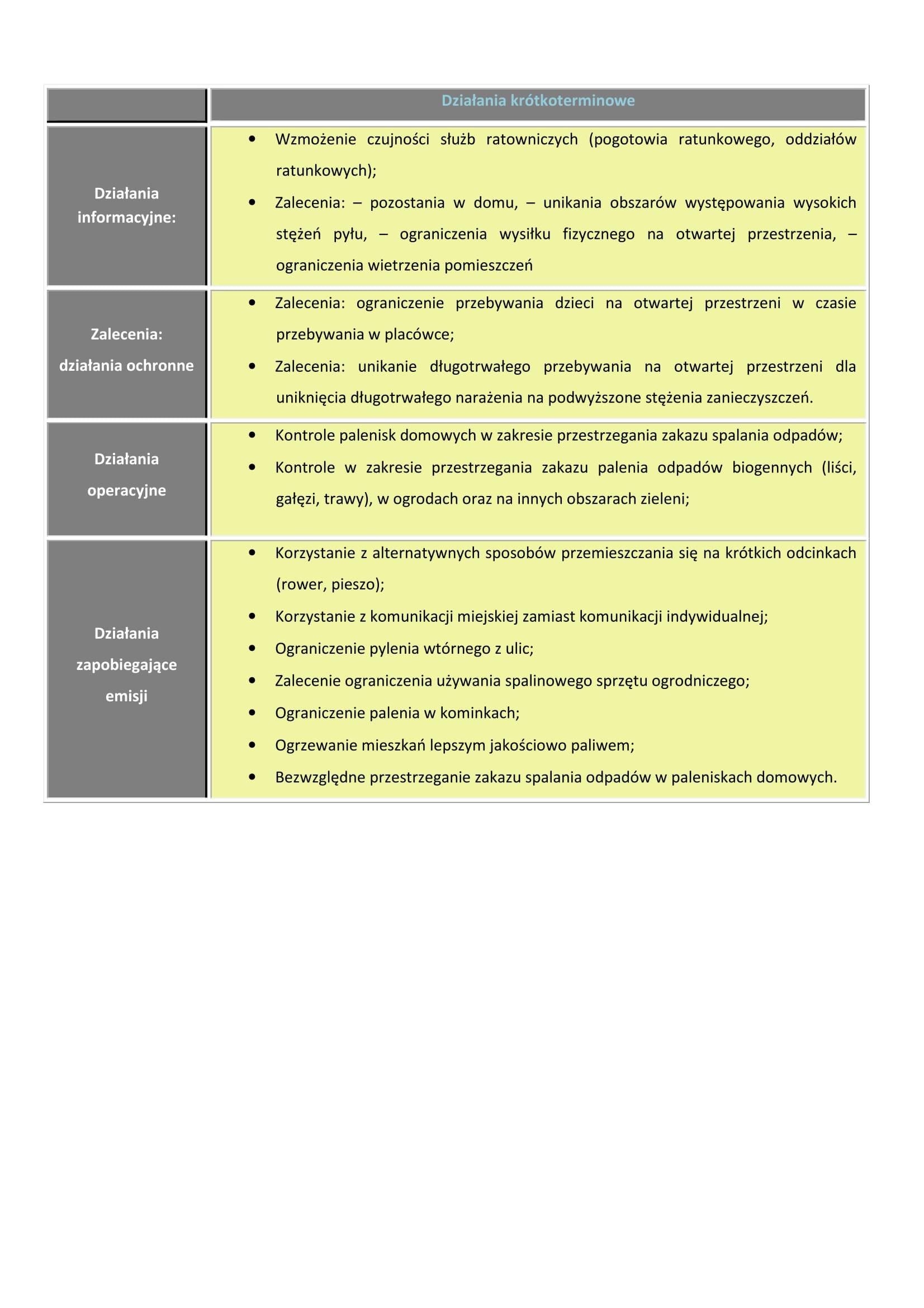 Poziom III - Ostrzeżenie 1 PM 2,5 i PM 10 22 llistopad-3