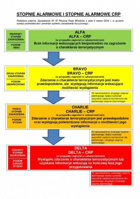 Wprowadzenie stopnia alarmowego BRAVO CRP